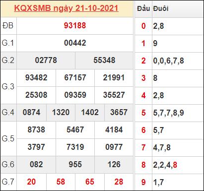 Bảng kết quả hôm qua ngày 21/10/2021