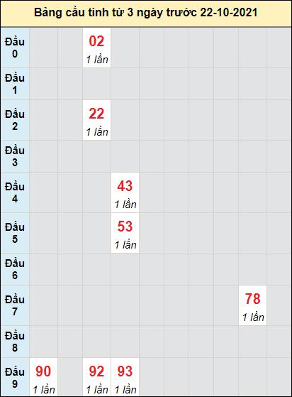 Soi cầu Vĩnh Long ngày 22/10/2021 theo bảng bạch thủ 3 ngày