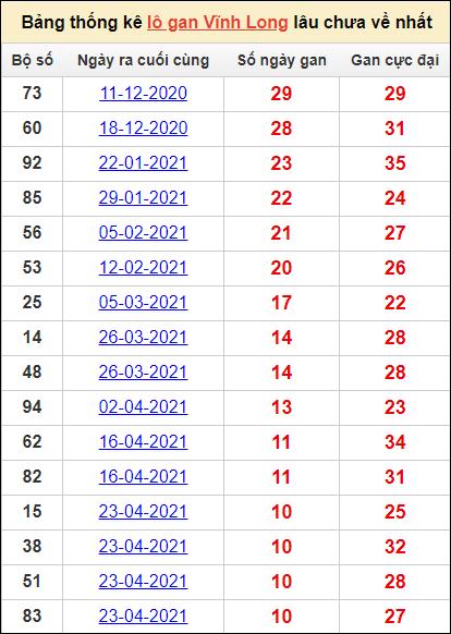 Bảng thống kêlô gan Vĩnh Longlâu về nhất22/10/2021
