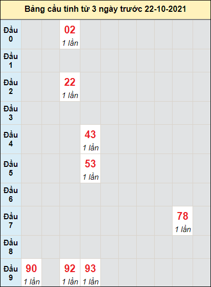 Soi cầu bạch thủ đài Vĩnh Longngày 22/10/2021