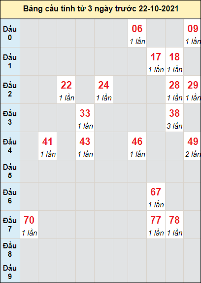 Soi cầu Bình Dươngngày 22/10/2021 theo bảng bạch thủ 3 ngày