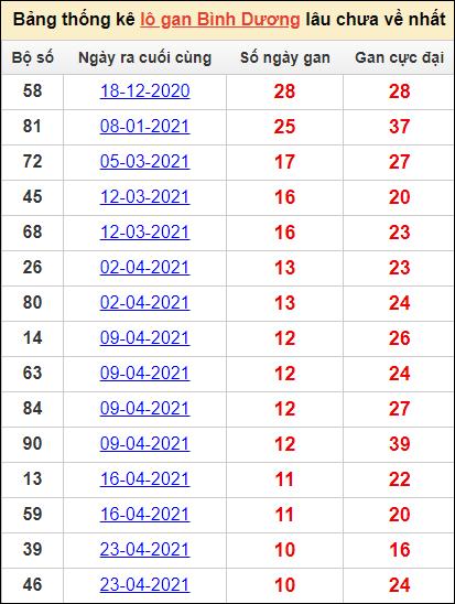 Bảng thống kêlô gan Bình Dươnglâu về nhất22/10/2021