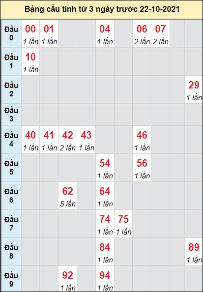 Soi cầu Gia Lai ngày 22/10/2021 theo bảng bạch thủ 3 ngày