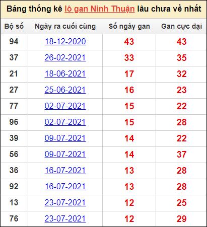 Bảng thống kêlô gan Ninh Thuậnlâu về nhất22/10/2021