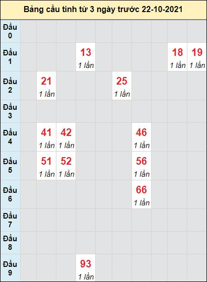 Soi cầuTrà Vinhngày 22/10/2021 theo bảng bạch thủ 3 ngày