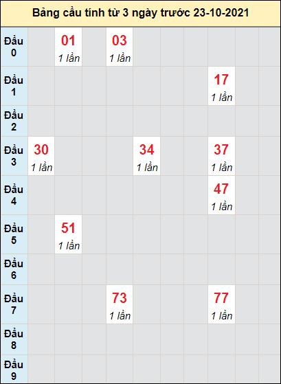 Soi cầu Đắk Nôngngày 23/10/2021 theo bảng bạch thủ 3 ngày