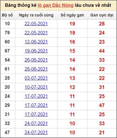 Bảng thống kê lô gan Đắc Nônglâu về nhất23/10/2021